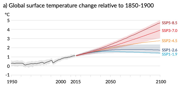 A chart titled Global surface temperature change relative to 1850-1900 shows temperature projections under different shared socioeconomic pathways.