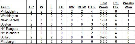 East Division Standings as of the morning of January 17, 2021