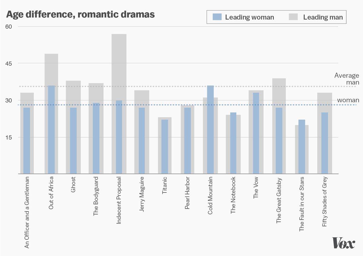 hollywood ages dramas3