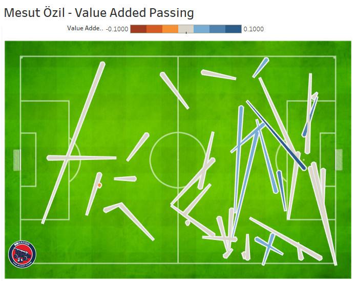 Mesut Özil passing value added map