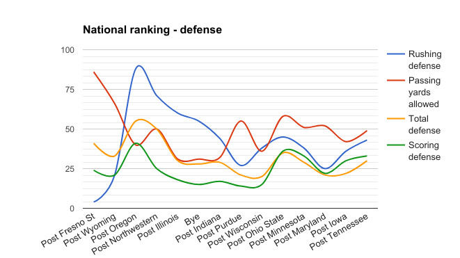 Husker defense national ranking throughout the 2016 season (out of 128 teams in FBS)