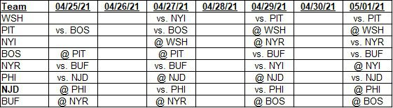 Team schedules for 04/25/2021 to 05/01/2021