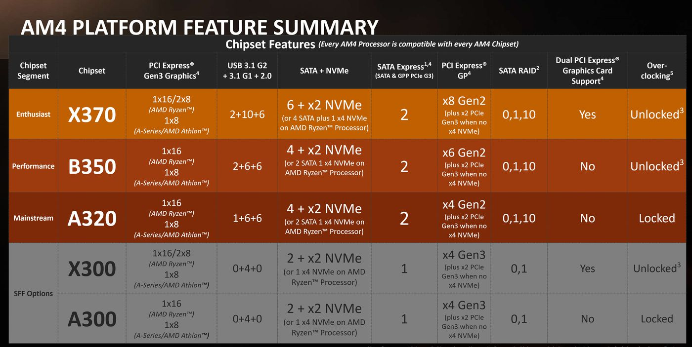 A beginner's guide to start that Ryzen build you were