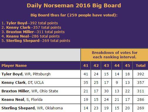 DN Big Board Spots 41-45