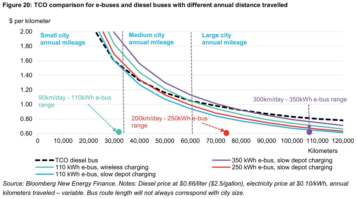 China Is Making Electric Buses Cheap Just Like It Did For Solar Questions About Power Renewable Energy Photo Voltaic Roi Tco That