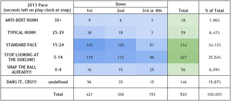2013 Pace Chart