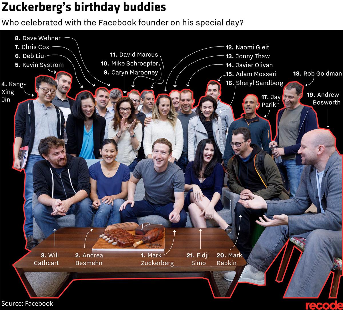 Mark Zuckerberg's birthday buddies