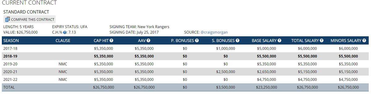 47bba1cffd6 Mika Zibanejad: Rangers Should Explore Trade Options for No. 1 ...