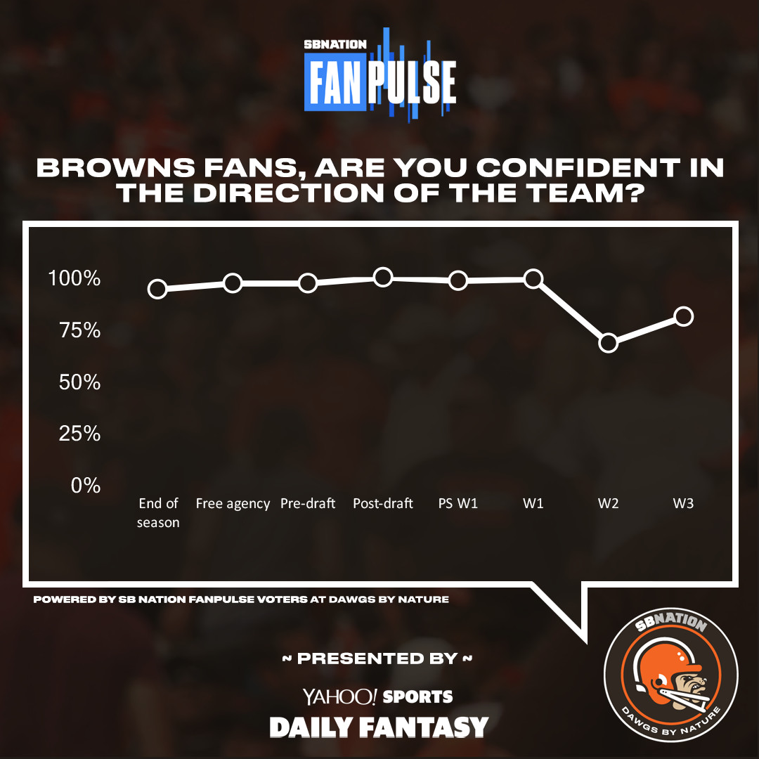 Browns fans' support inches back up to 81% after first win