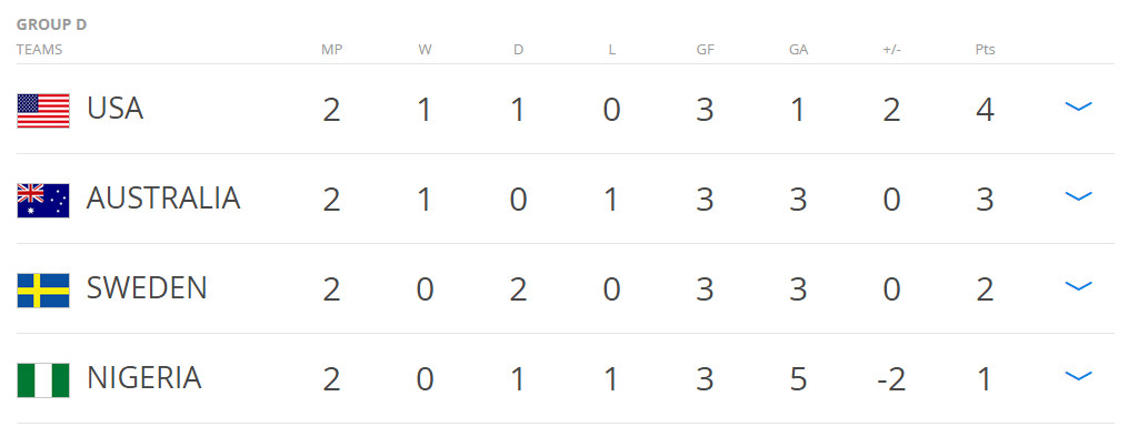 Group D after 2 games