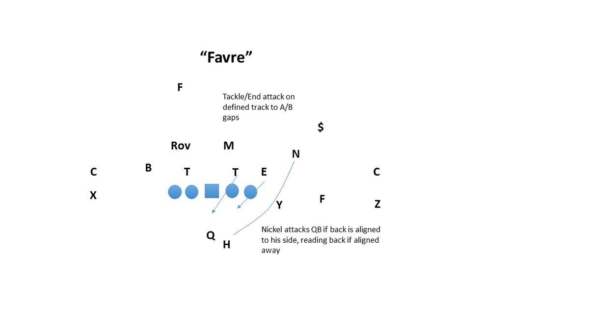 """""""Favre"""" Pressure"""