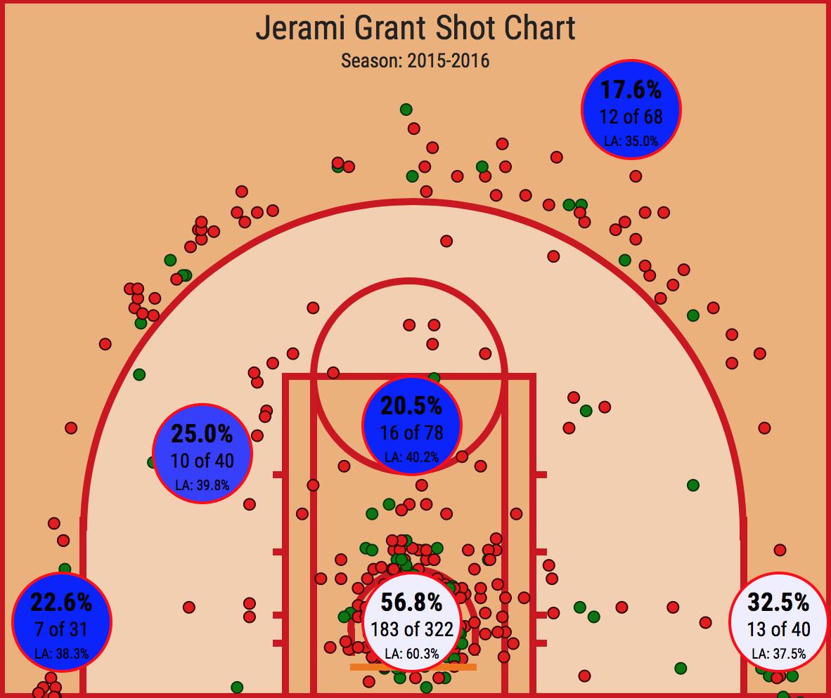 Grant shot chart