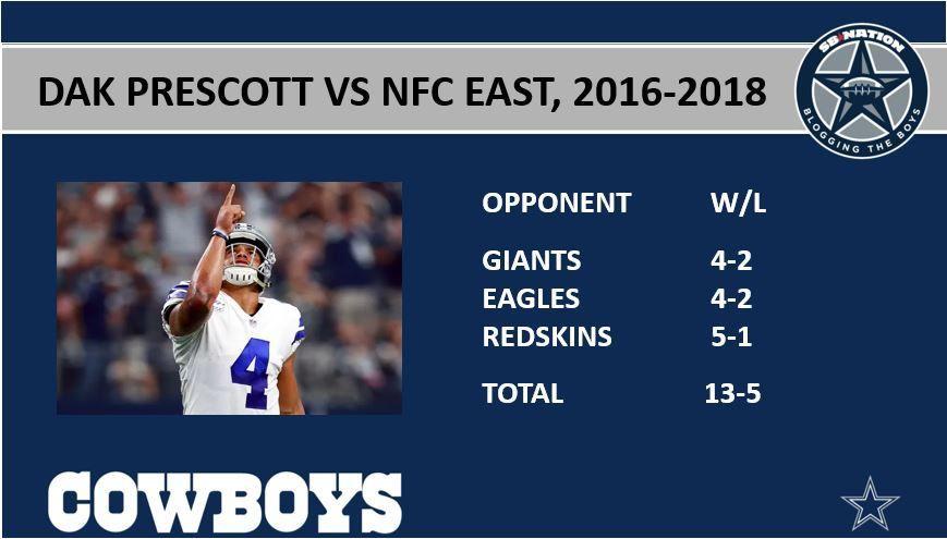 Dak Prescott pretty much owns the NFC East - Blogging The Boys
