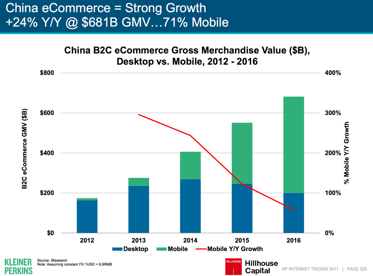 Mary Meeker's focus on China: The key highlights - Vox