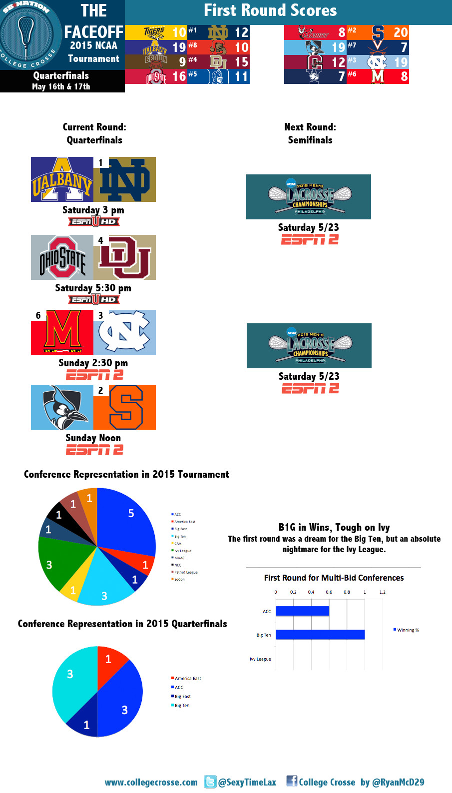 THE FACEOFF 2015 NCAA Quarterfinals