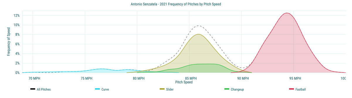 Antonio Senzatela- 2021 Frequency of Pitches by Pitch Speed