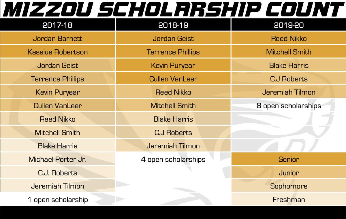 Mizzou Basketball Scholarship Count 5-15-17