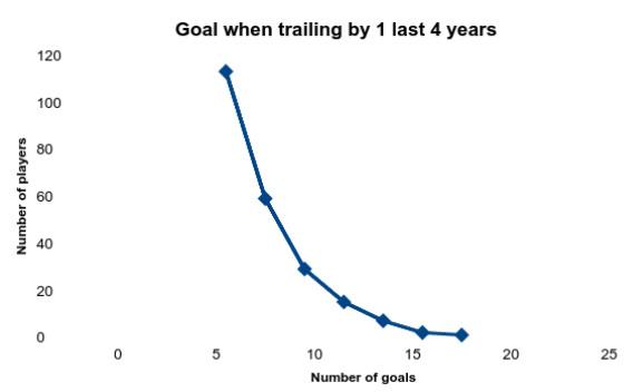 Trailing NHL goal-scorers