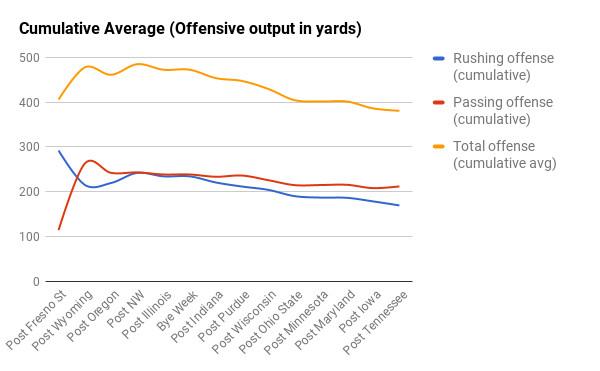 Nebraska cumulative average offensive output, 2016