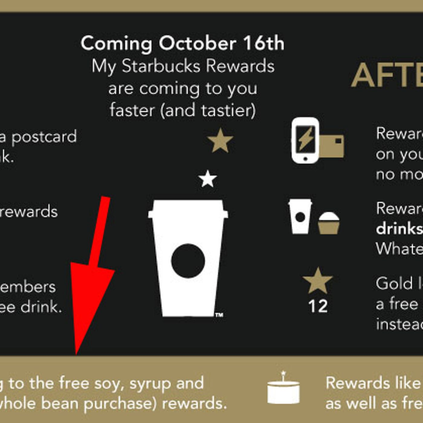 15 Inspirational Starbucks Birthday Reward Birthday Activities