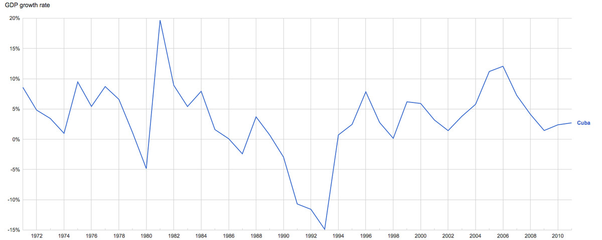 Cuba GDP 1972-2011 correct