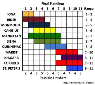 2015-16 MAAC Predictions
