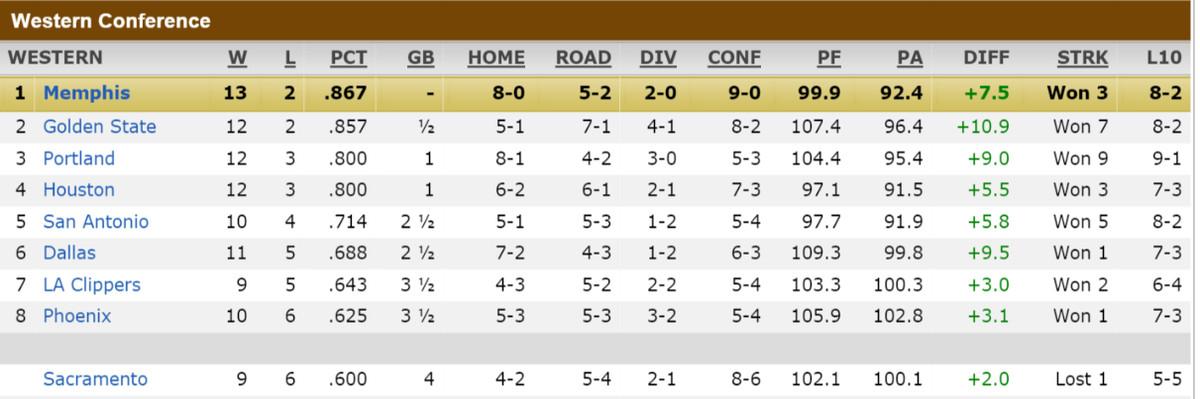 West Standings 11-28-14