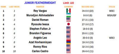 122 081720 - Rankings (Aug. 17, 2020): Benavidez dips, Frampton stays put