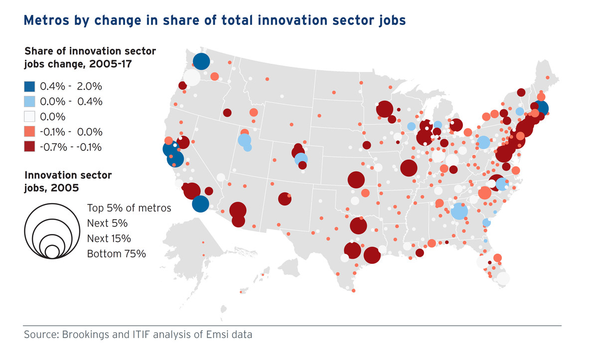 90 percent of growth in high-tech jobs happened in just 5 metro areas