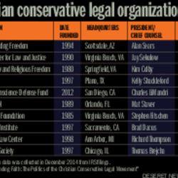 Christian conservative legal organizations