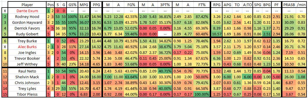 2015 2016 GM 56 HOU at UTA - Jazz Player Stats