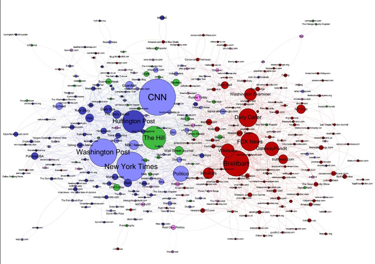 October 2016, sized according to Twitter shares, colored according to  proportion of each candidate's