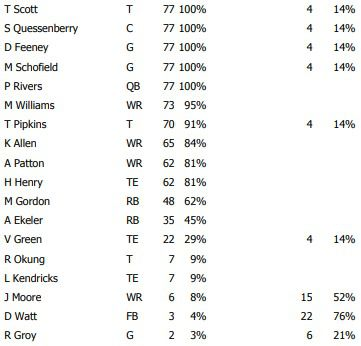 offensive snap counts