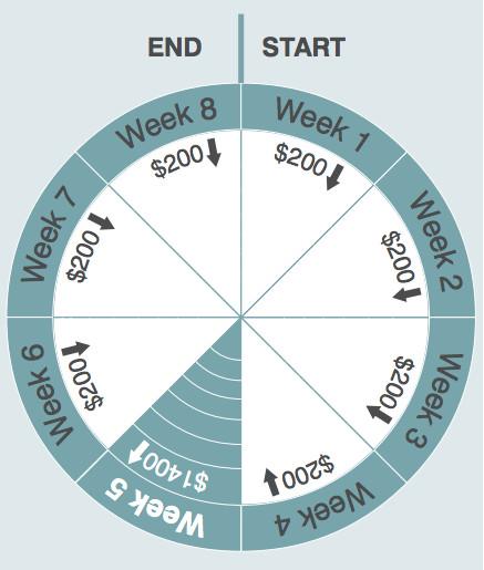 Savings circle