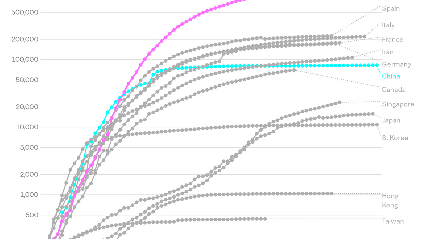 Chart Us Coronavirus Cases And Testing Compared To Other Countries Vox