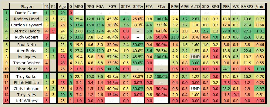 2015 2016 Utah Jazz Player Stats Game 1 to 5