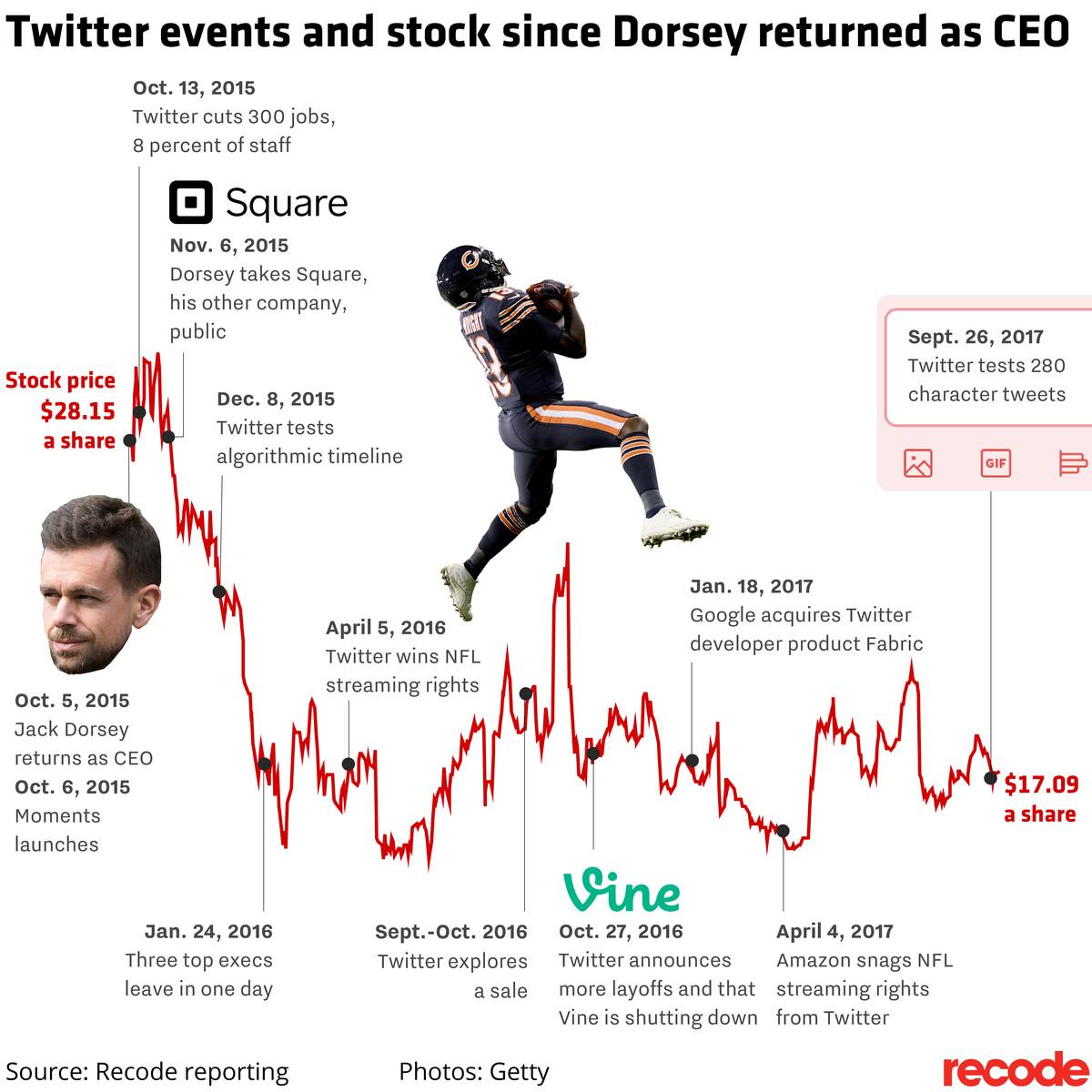 Timeline of Twitter under Jack Dorsey