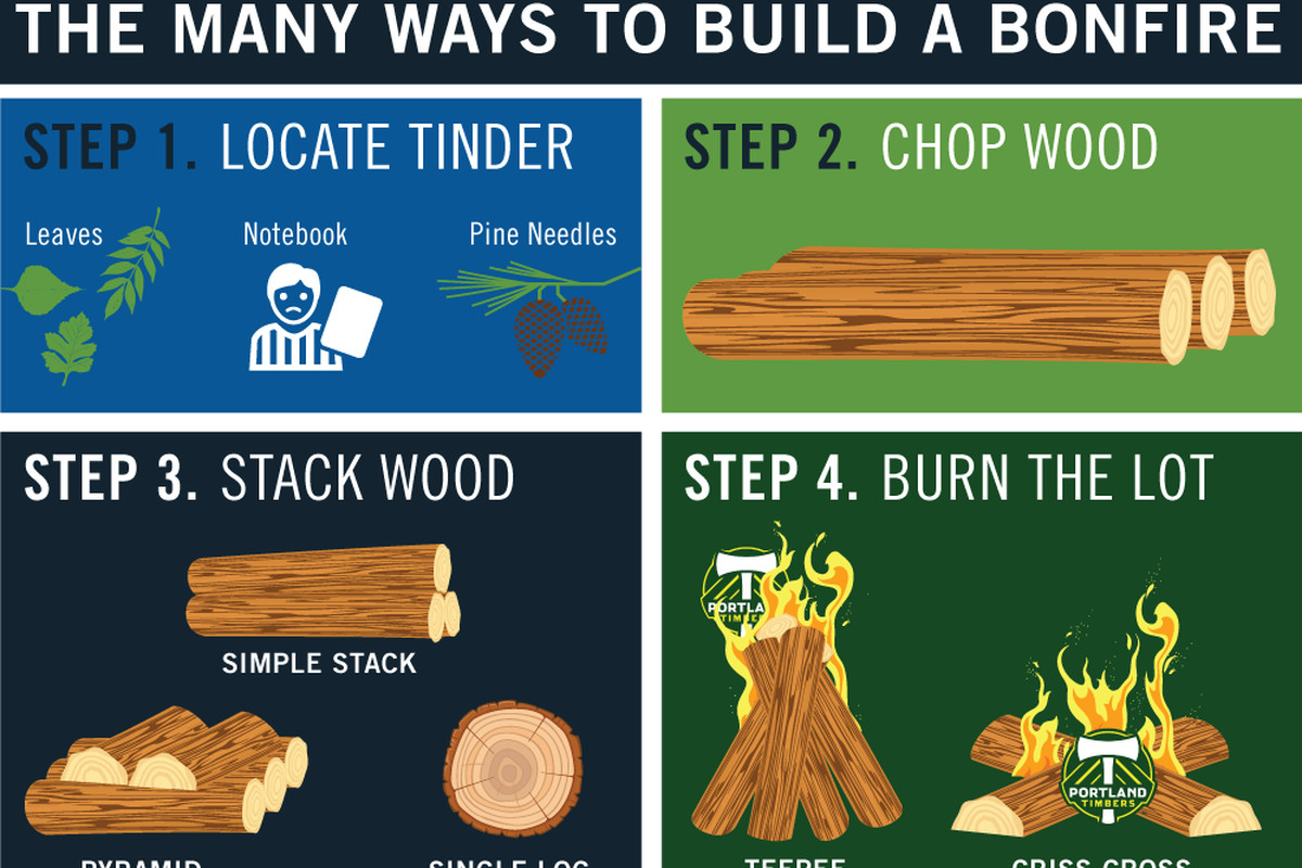 The many ways to build a bonfire. 1. Locate tinder, such as leaves, notebook or pine needles. 2. chop wood. 3. stack wood. 4. burn the lot.
