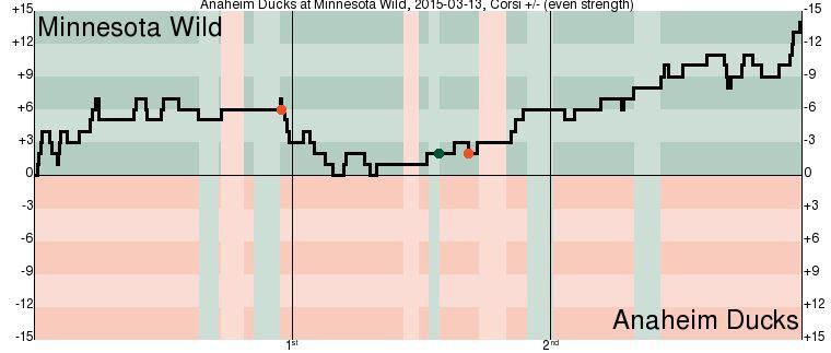 Wild vs Ducks 3/13/15