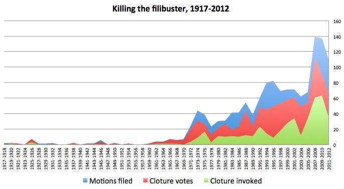 Filibuster votes cloture