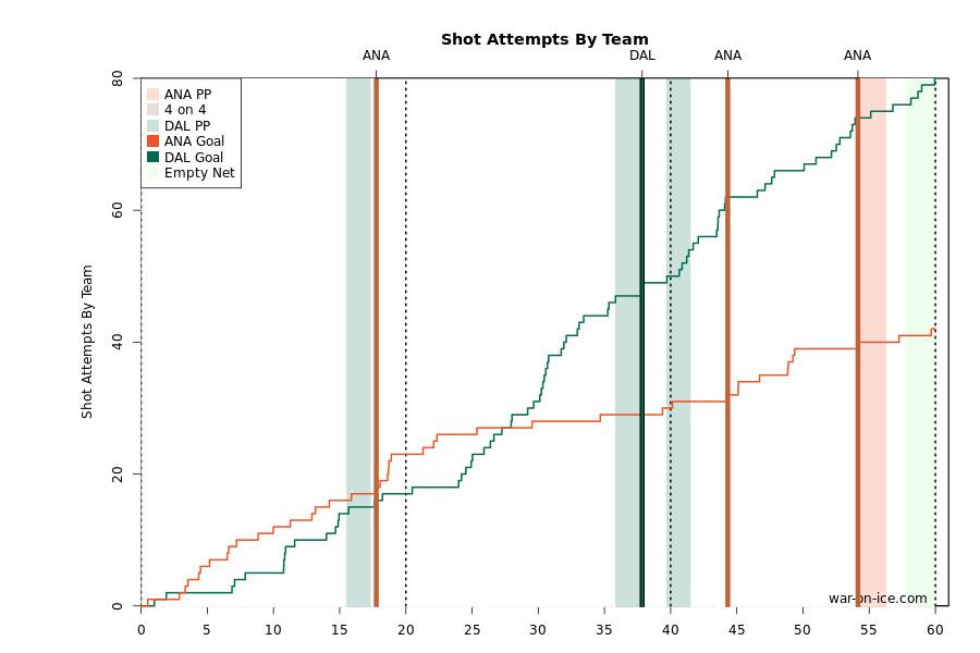 ANA/DAL Shot Attempts 3/1/15