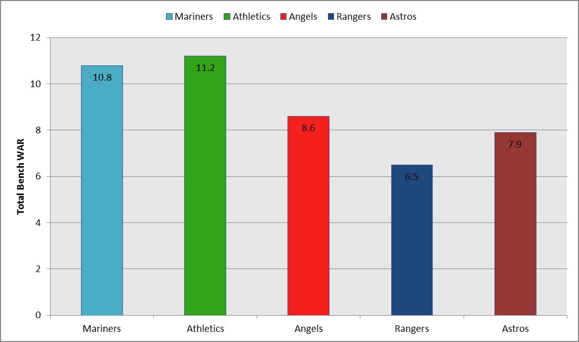 depth graph