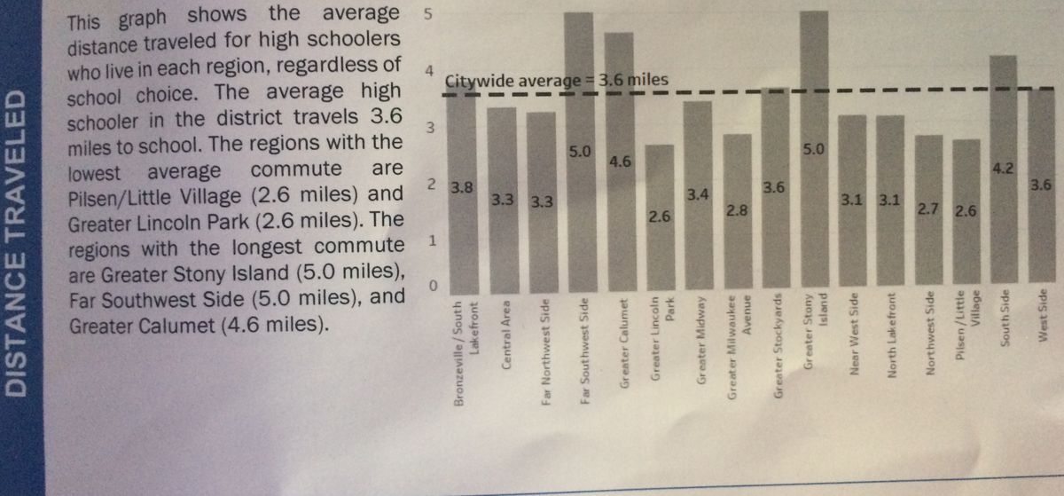 A graphic from the Annual Regional Analysis executive report that shows how far high school students in each of the city's 16 planning regions travel from their homes to school. The data shows that students on the South and West Sides tend to have longer commutes.