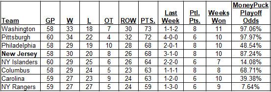 2-18-2018 Metropolitan Division Standings