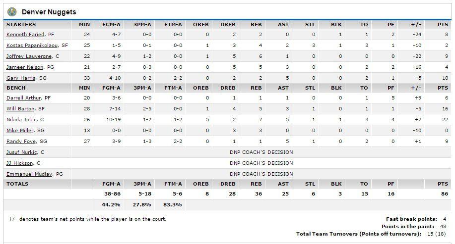 Nuggets-Spurs 12.26.2015
