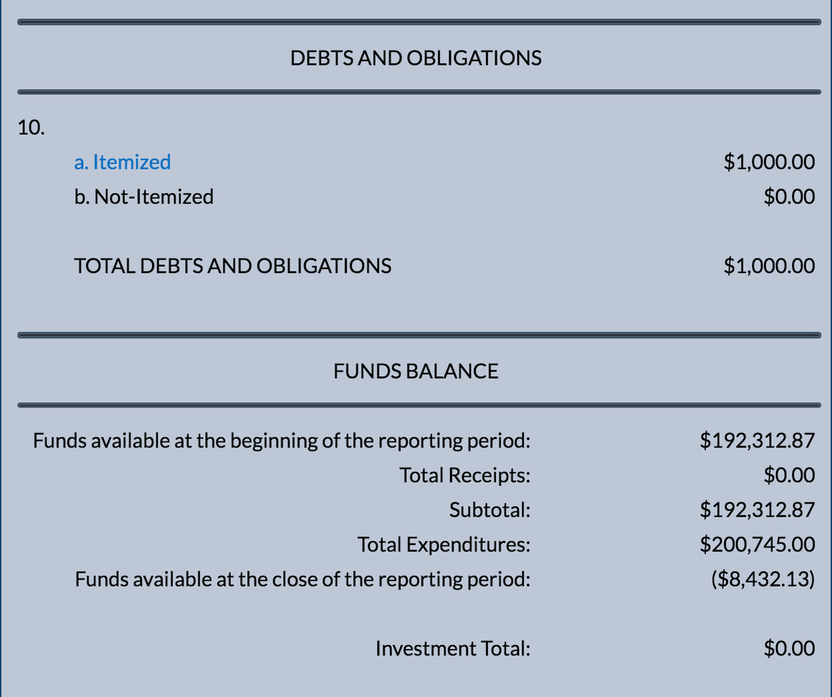 Records showing Jeffrey Tobolski's campaign fund with a negative balance, after huge spending on legal fees.