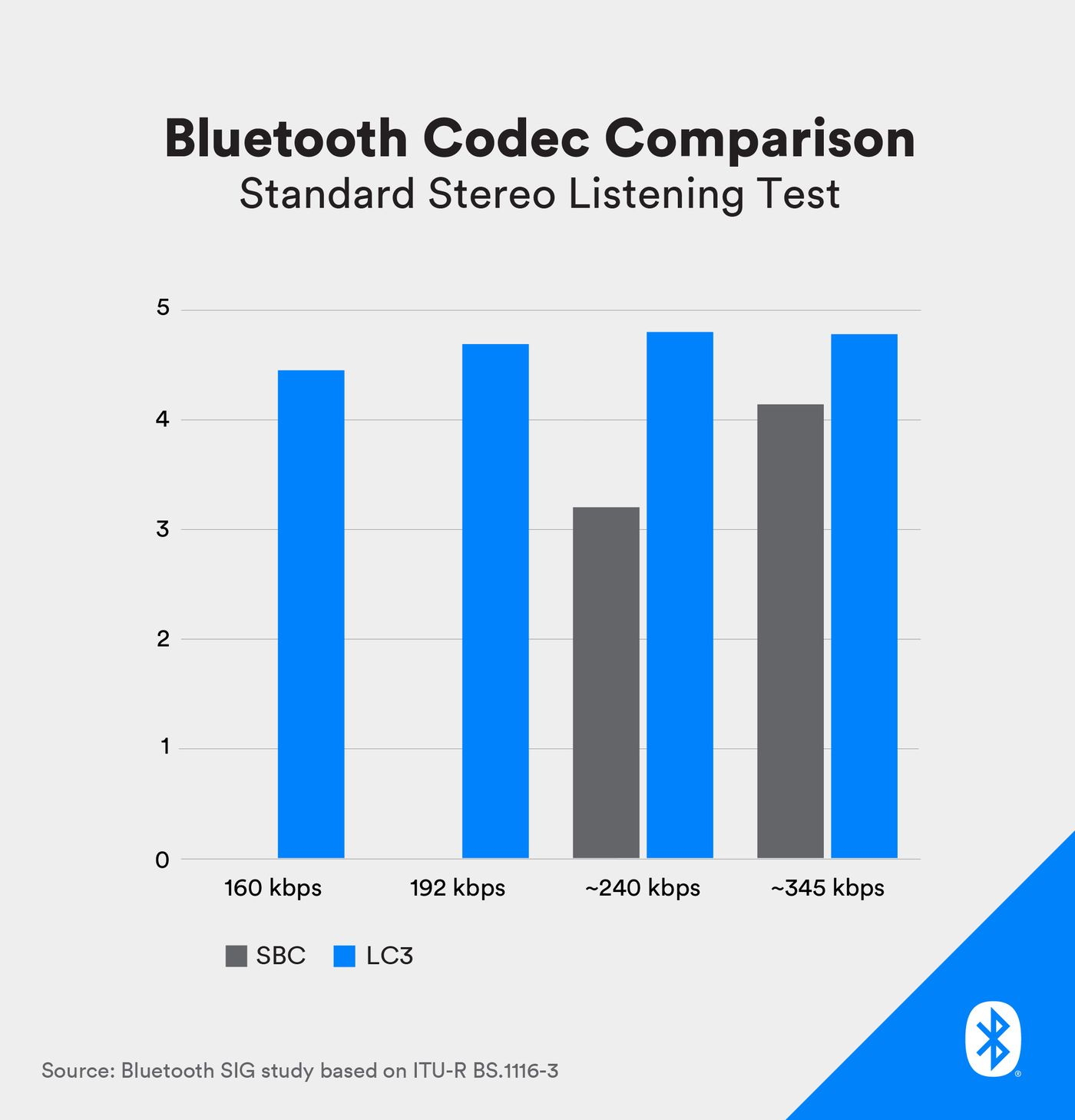 Bluetooth will support hearing aids, sharing, and a better audio codec -  The Verge