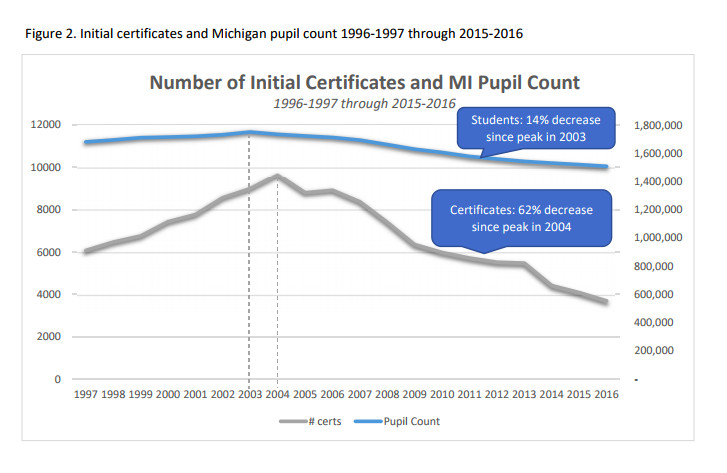 A recent report from the Michigan Department of Education warns that number of new teacher certifications is dropping much faster than the number of students in the state.