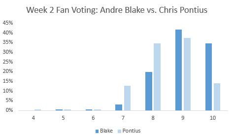 fan voting week 2