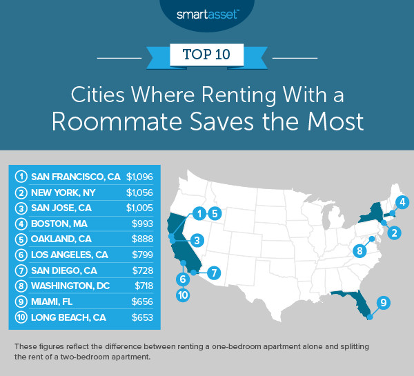 A map of the U.S. showing the top 10 cities where renting with a roommate saves the most: San Francisco, New York, San Jose, Boston, Oakland, Los Angeles, San Diego, Washington, D.C., Miami, and Long Beach, California.